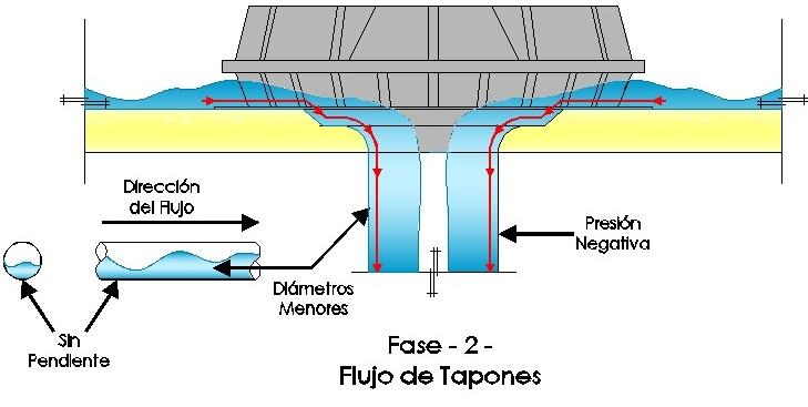 Accion sifonica fase 2