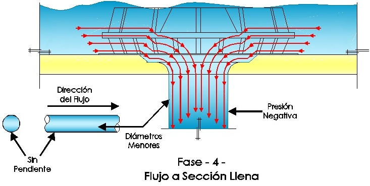 Accion sifonica fase 4