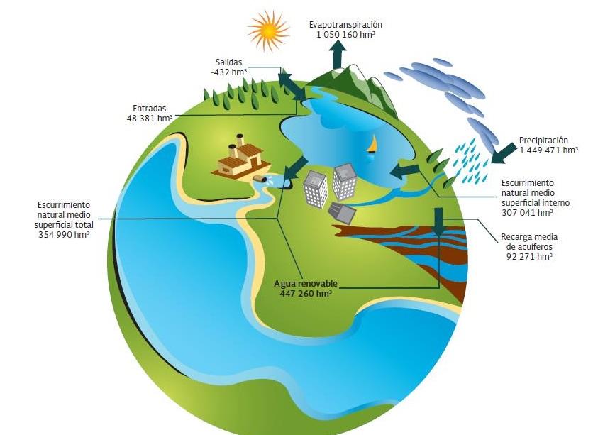ciclo-hidrologico-en-mexico