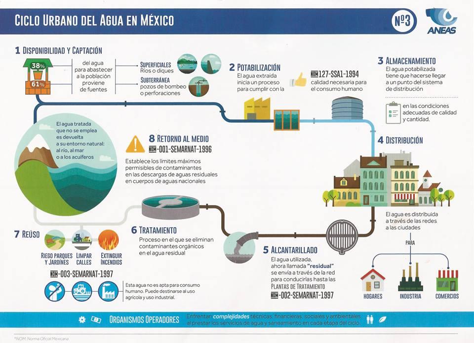ciclo-urbano-del-agua