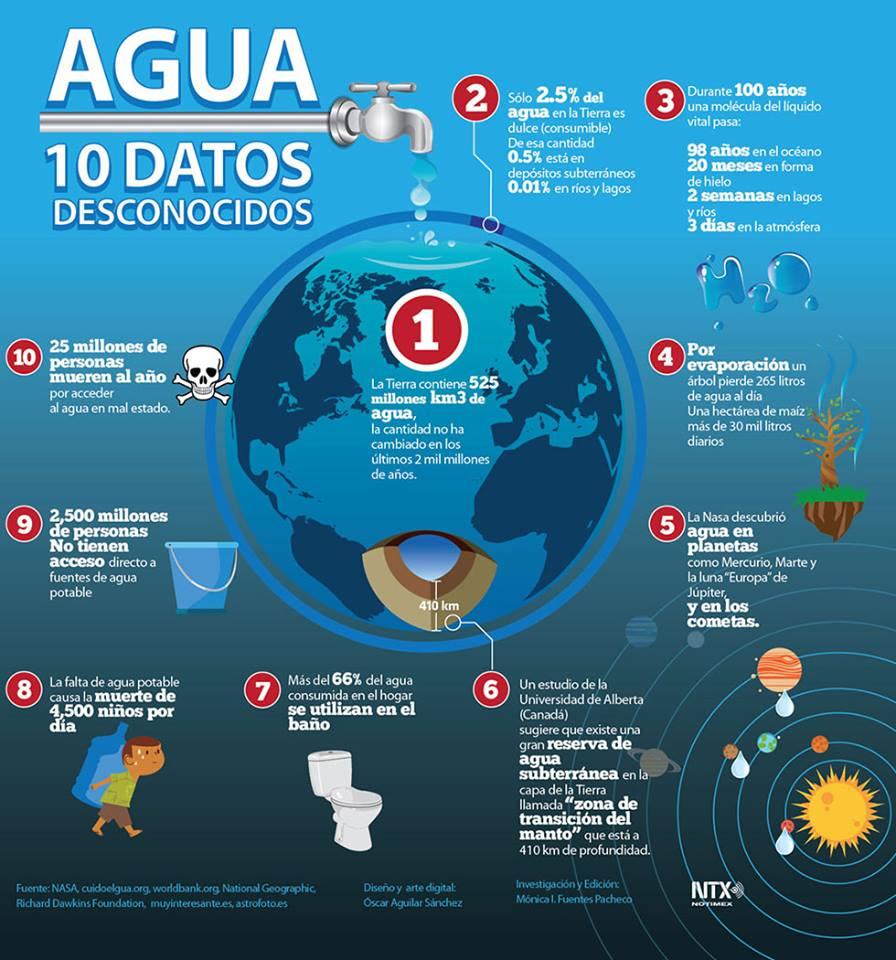 infografia-de-agua-2016