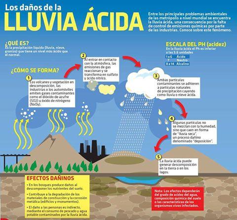 lluvia-acida