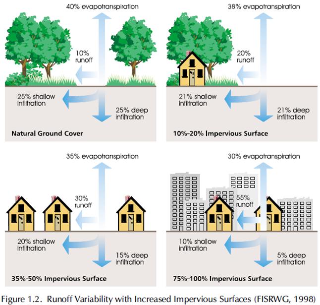 Efecto del Desarrollo Urbano