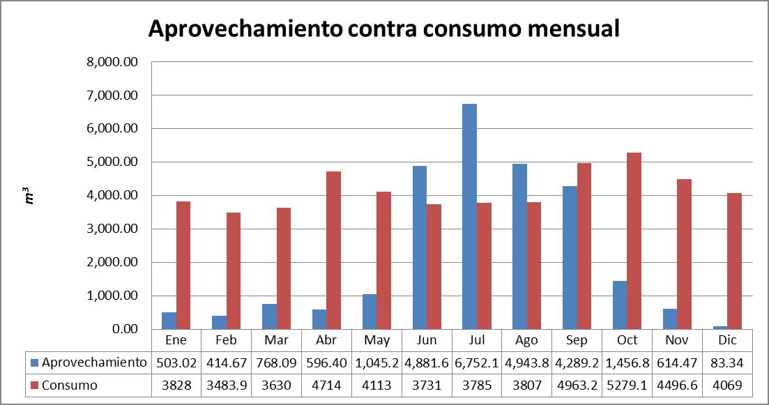 comparacion-captacion-consumo